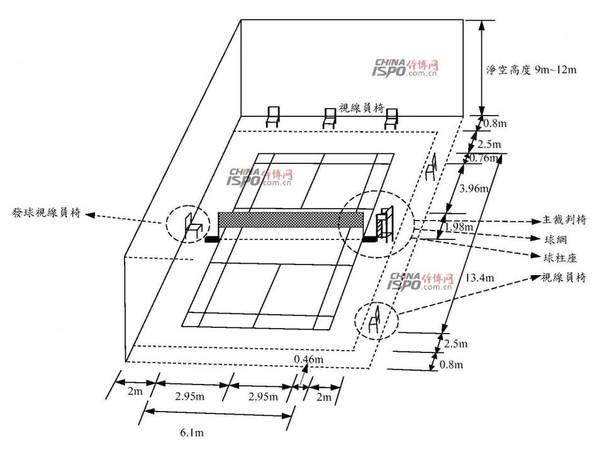 标准羽毛球场地尺寸结构示意图!