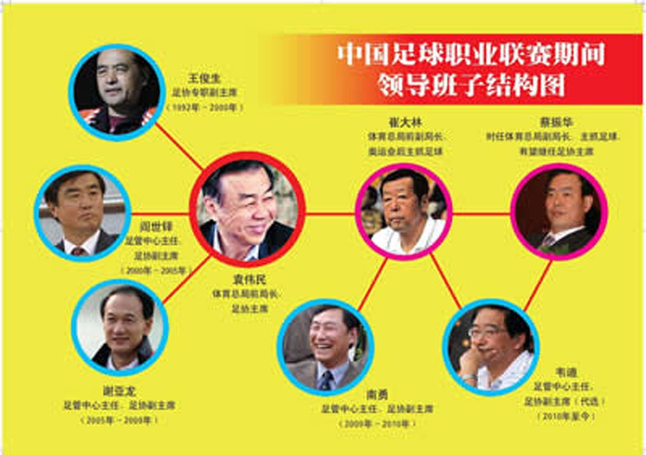 中国足球窝案将开审,众涉案人员被集中关押中国足球|窝案|开审 -
