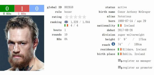UFC招牌巨星嘴炮拳击排名仅第1328 被打一顿赚一亿刀值了 -